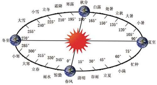 24节气表,2012年24节气